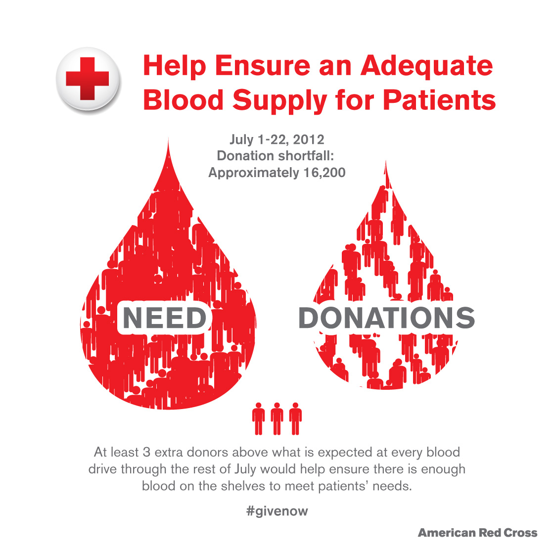 donate blood essay Screening measures help to maximize safety of blood donation for the donor and the recipient from that blood donations are very important part of our healthcare system.